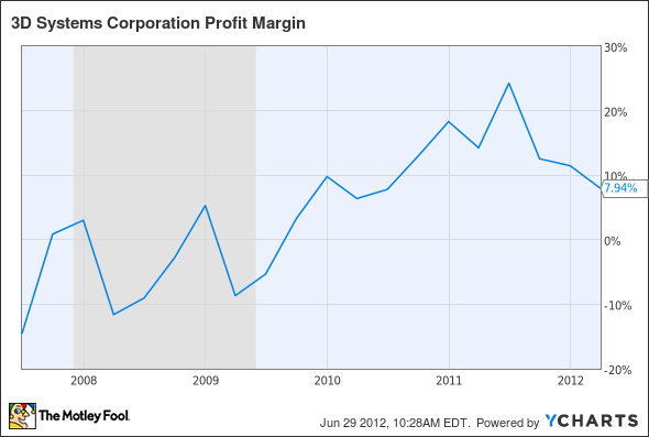 DDD Profit Margin Chart