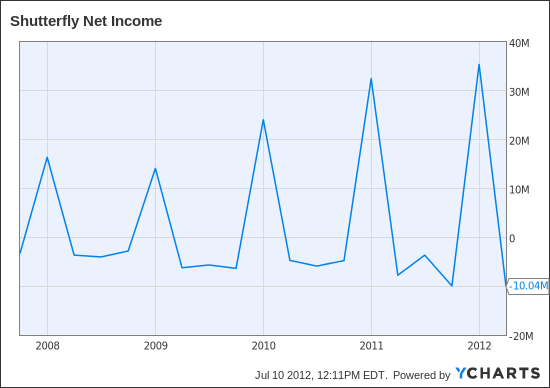 SFLY Net Income Chart