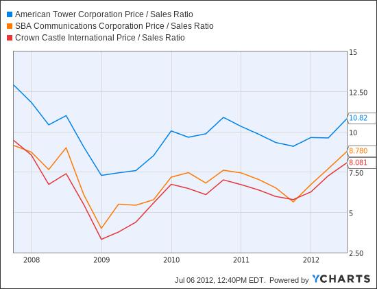 AMT Price / Sales Ratio Chart
