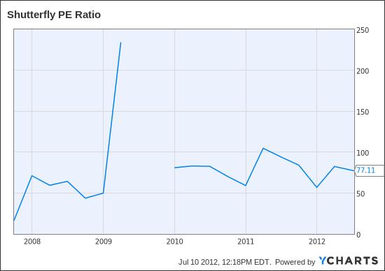 SFLY PE Ratio Chart