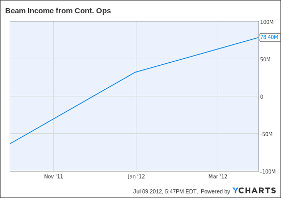 BEAM Income from Cont. Ops Chart