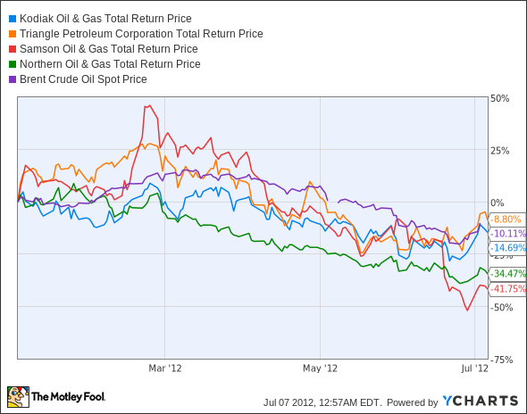 KOG Total Return Price Chart