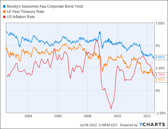 Moody's Seasoned Aaa Corporate Bond Yield Chart