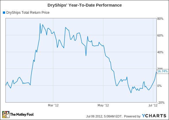 DRYS Total Return Price Chart