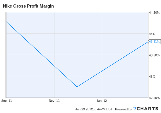 NKE Gross Profit Margin Chart
