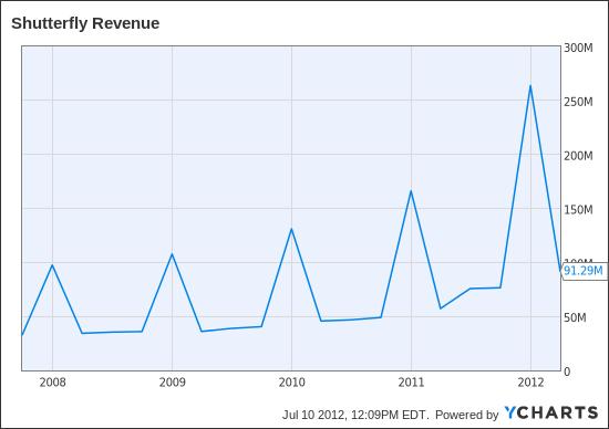 SFLY Revenue Chart