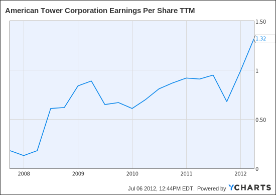 AMT Earnings Per Share TTM Chart