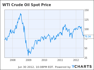 Simplerna wti crude oil price will fall to 60 per barrel in 2012