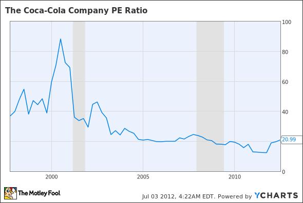 KO P/E Ratio Chart