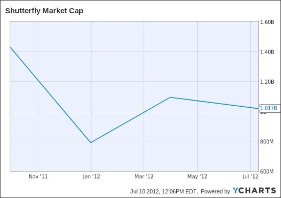 SFLY Market Cap Chart