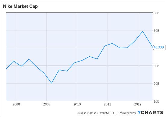 NKE Market Cap Chart