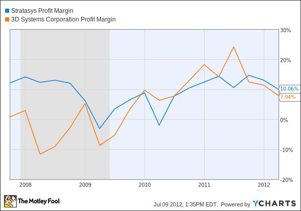 SSYS Profit Margin Chart