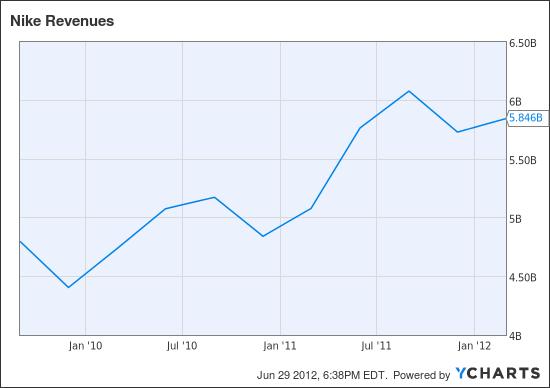 NKE Revenues Chart