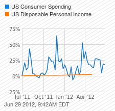 US Consumer Spending Chart