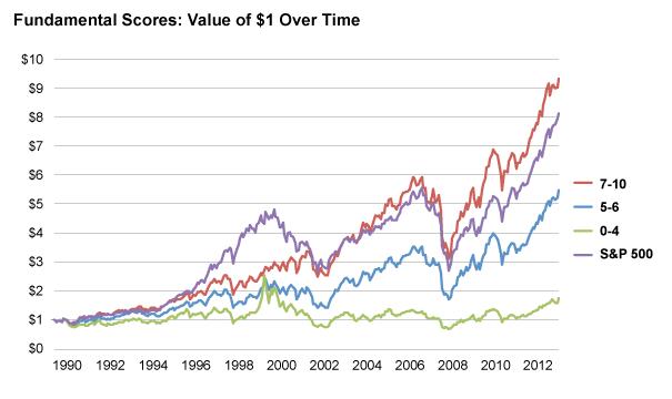 Fundamentals Score Performance