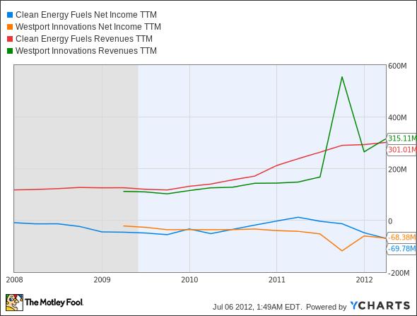 CLNE Net Income TTM Chart