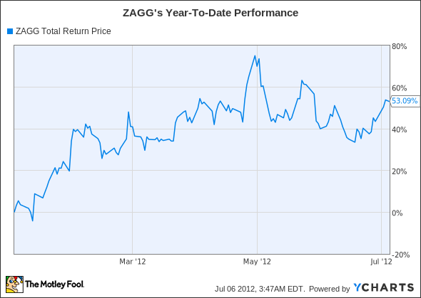ZAGG Total Return Price Chart