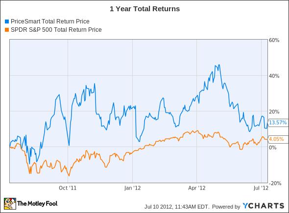 PSMT Total Return Price Chart