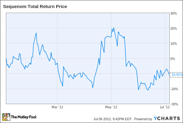 SQNM Total Return Price Chart