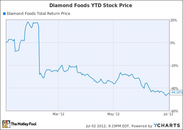 DMND Total Return Price Chart