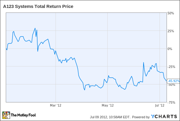 AONE Total Return Price Chart