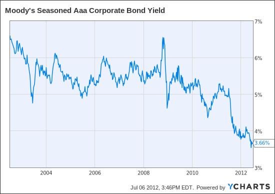 aaa bond interest rate