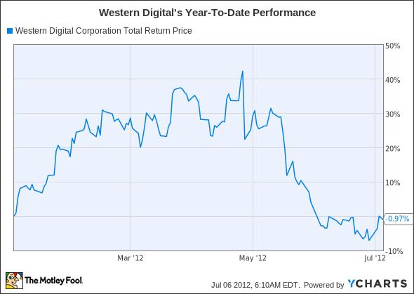 WDC Total Return Price Chart