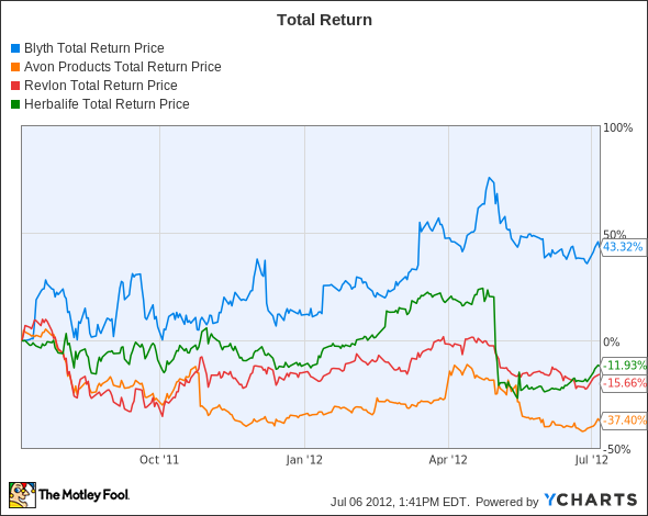 BTH Total Return Price Chart